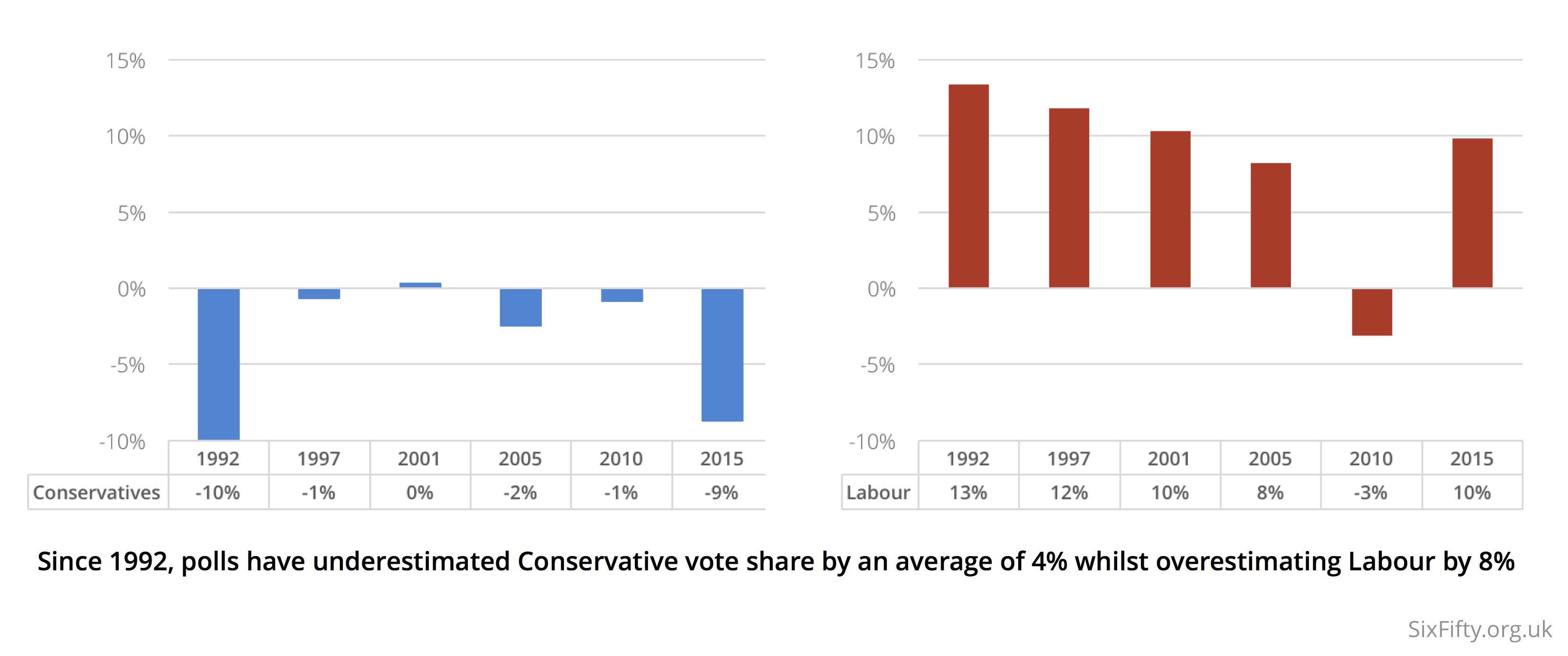 Polling averages prior to each of the last six general elections has favoured Labour over Conservatives