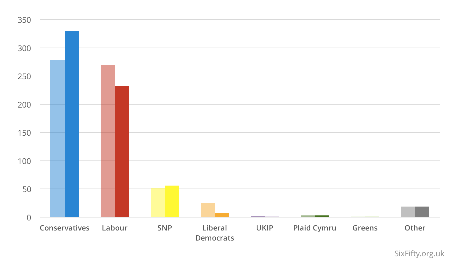 Average forecast (left) vs actual results (right) for the 2015 general election