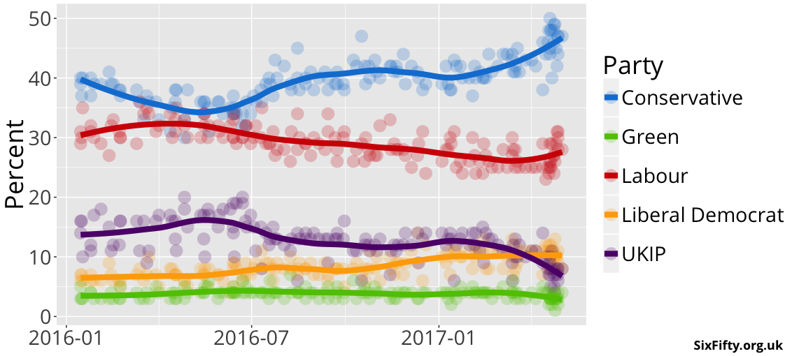 The consistent rise of Tory support